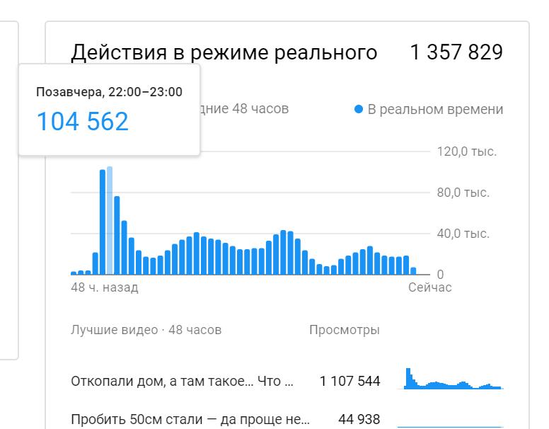 Больше 100 тыс просмотров в час! 1 млн просомтров за первый день Рекорд Трошина